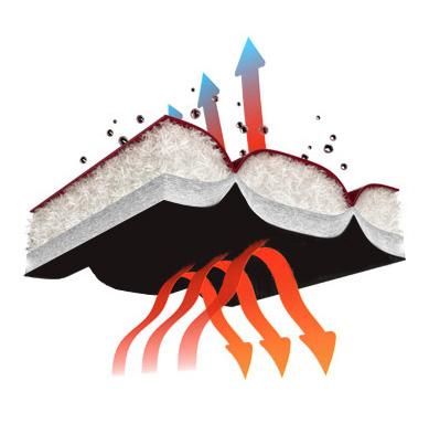 Omni-Heat Technology Illustration